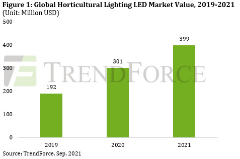 LEDs for plant-growing see explosive growth